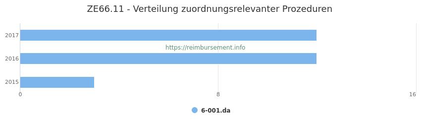 ZE66.11 Verteilung und Anzahl der zuordnungsrelevanten Prozeduren (OPS Codes) zum Zusatzentgelt (ZE) pro Jahr