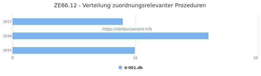 ZE66.12 Verteilung und Anzahl der zuordnungsrelevanten Prozeduren (OPS Codes) zum Zusatzentgelt (ZE) pro Jahr