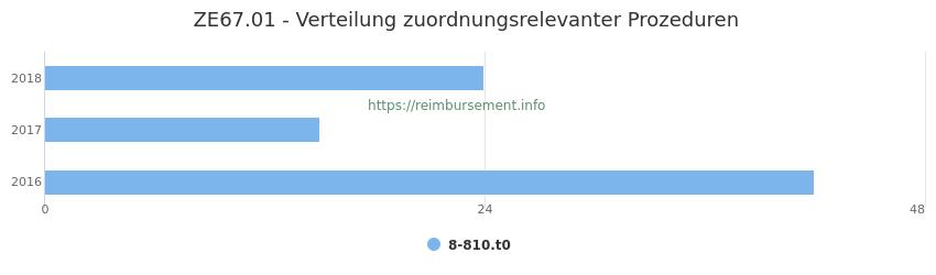 ZE67.01 Verteilung und Anzahl der zuordnungsrelevanten Prozeduren (OPS Codes) zum Zusatzentgelt (ZE) pro Jahr