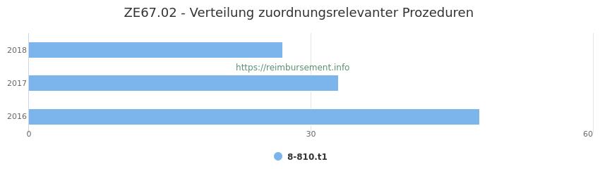 ZE67.02 Verteilung und Anzahl der zuordnungsrelevanten Prozeduren (OPS Codes) zum Zusatzentgelt (ZE) pro Jahr