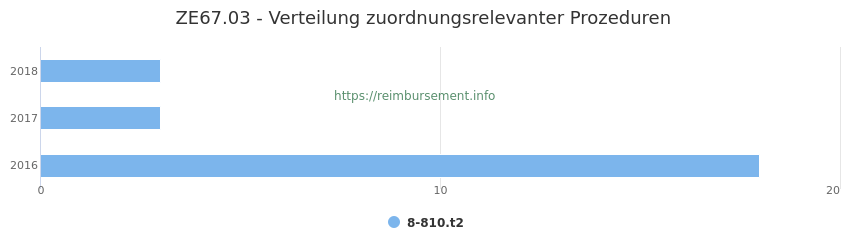 ZE67.03 Verteilung und Anzahl der zuordnungsrelevanten Prozeduren (OPS Codes) zum Zusatzentgelt (ZE) pro Jahr