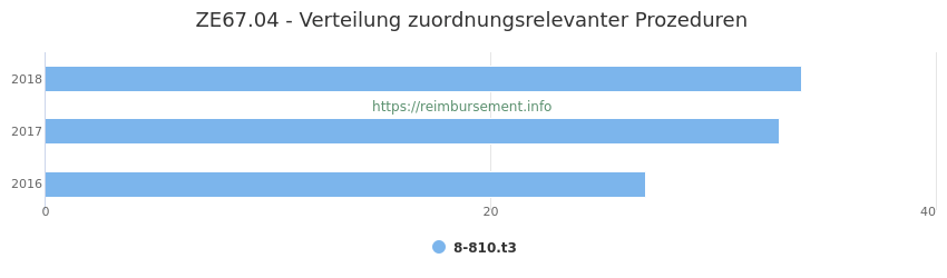 ZE67.04 Verteilung und Anzahl der zuordnungsrelevanten Prozeduren (OPS Codes) zum Zusatzentgelt (ZE) pro Jahr