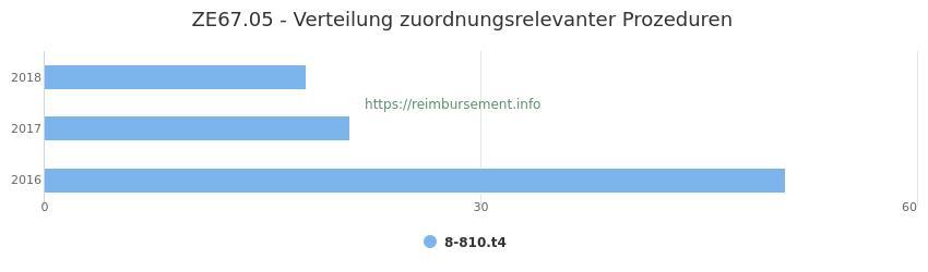 ZE67.05 Verteilung und Anzahl der zuordnungsrelevanten Prozeduren (OPS Codes) zum Zusatzentgelt (ZE) pro Jahr