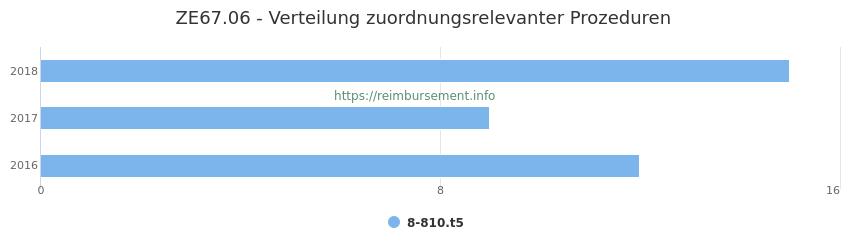 ZE67.06 Verteilung und Anzahl der zuordnungsrelevanten Prozeduren (OPS Codes) zum Zusatzentgelt (ZE) pro Jahr