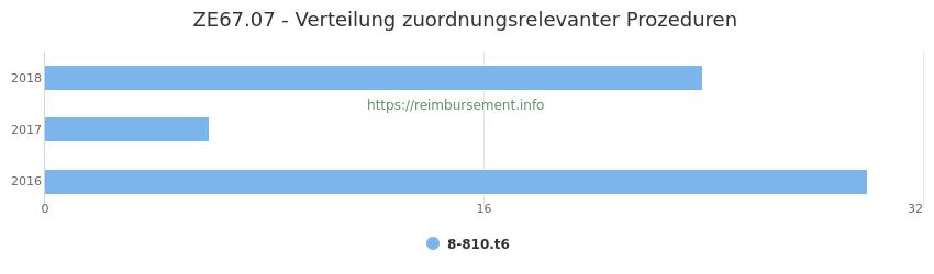 ZE67.07 Verteilung und Anzahl der zuordnungsrelevanten Prozeduren (OPS Codes) zum Zusatzentgelt (ZE) pro Jahr