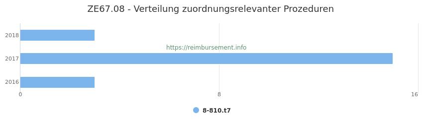 ZE67.08 Verteilung und Anzahl der zuordnungsrelevanten Prozeduren (OPS Codes) zum Zusatzentgelt (ZE) pro Jahr