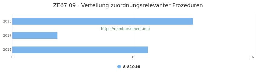 ZE67.09 Verteilung und Anzahl der zuordnungsrelevanten Prozeduren (OPS Codes) zum Zusatzentgelt (ZE) pro Jahr