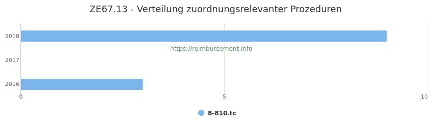 ZE67.13 Verteilung und Anzahl der zuordnungsrelevanten Prozeduren (OPS Codes) zum Zusatzentgelt (ZE) pro Jahr