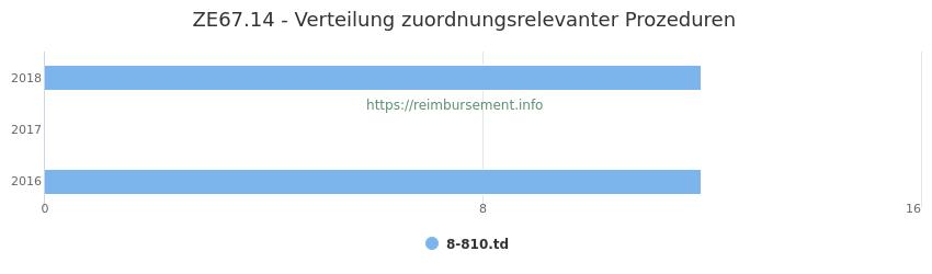 ZE67.14 Verteilung und Anzahl der zuordnungsrelevanten Prozeduren (OPS Codes) zum Zusatzentgelt (ZE) pro Jahr