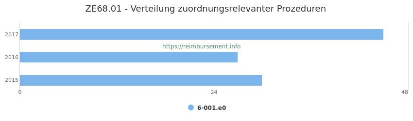 ZE68.01 Verteilung und Anzahl der zuordnungsrelevanten Prozeduren (OPS Codes) zum Zusatzentgelt (ZE) pro Jahr