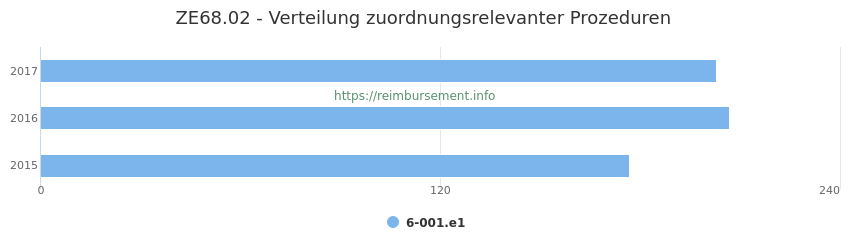 ZE68.02 Verteilung und Anzahl der zuordnungsrelevanten Prozeduren (OPS Codes) zum Zusatzentgelt (ZE) pro Jahr