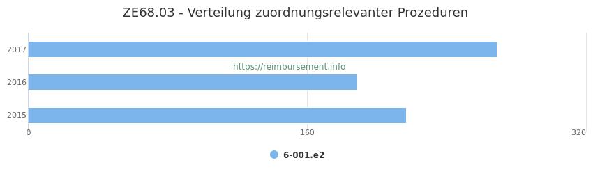 ZE68.03 Verteilung und Anzahl der zuordnungsrelevanten Prozeduren (OPS Codes) zum Zusatzentgelt (ZE) pro Jahr