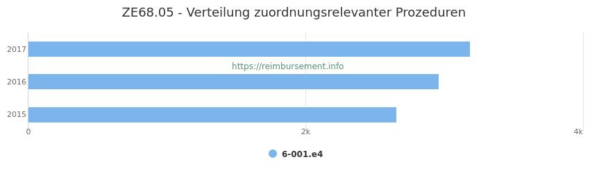 ZE68.05 Verteilung und Anzahl der zuordnungsrelevanten Prozeduren (OPS Codes) zum Zusatzentgelt (ZE) pro Jahr