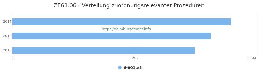 ZE68.06 Verteilung und Anzahl der zuordnungsrelevanten Prozeduren (OPS Codes) zum Zusatzentgelt (ZE) pro Jahr