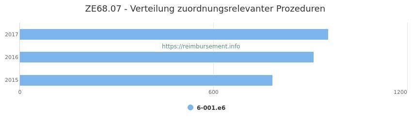 ZE68.07 Verteilung und Anzahl der zuordnungsrelevanten Prozeduren (OPS Codes) zum Zusatzentgelt (ZE) pro Jahr