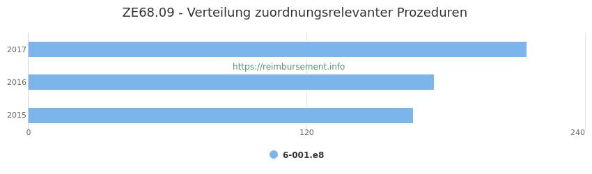 ZE68.09 Verteilung und Anzahl der zuordnungsrelevanten Prozeduren (OPS Codes) zum Zusatzentgelt (ZE) pro Jahr