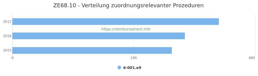 ZE68.10 Verteilung und Anzahl der zuordnungsrelevanten Prozeduren (OPS Codes) zum Zusatzentgelt (ZE) pro Jahr