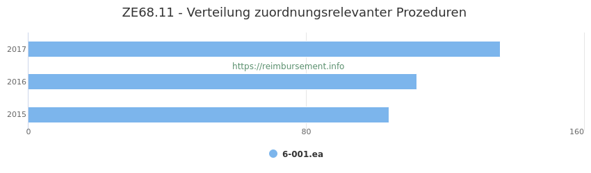 ZE68.11 Verteilung und Anzahl der zuordnungsrelevanten Prozeduren (OPS Codes) zum Zusatzentgelt (ZE) pro Jahr