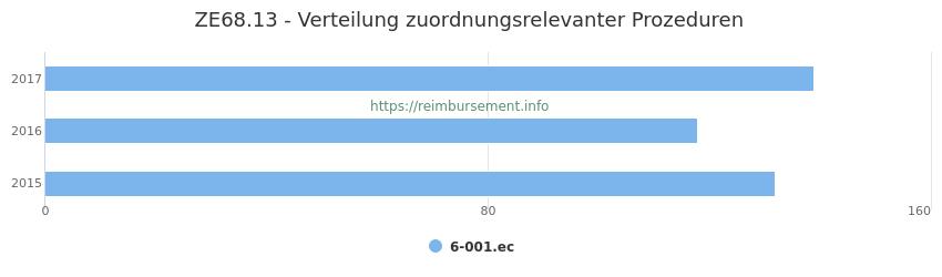 ZE68.13 Verteilung und Anzahl der zuordnungsrelevanten Prozeduren (OPS Codes) zum Zusatzentgelt (ZE) pro Jahr