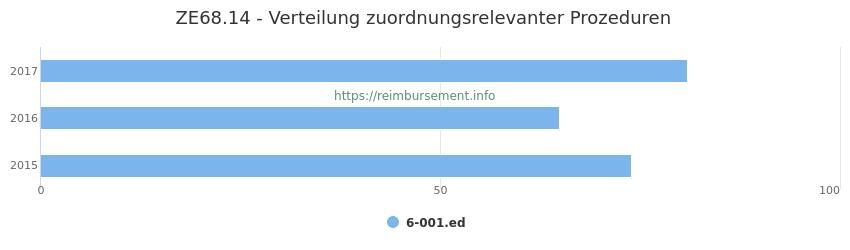 ZE68.14 Verteilung und Anzahl der zuordnungsrelevanten Prozeduren (OPS Codes) zum Zusatzentgelt (ZE) pro Jahr