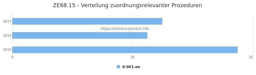 ZE68.15 Verteilung und Anzahl der zuordnungsrelevanten Prozeduren (OPS Codes) zum Zusatzentgelt (ZE) pro Jahr