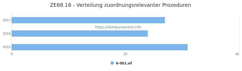 ZE68.16 Verteilung und Anzahl der zuordnungsrelevanten Prozeduren (OPS Codes) zum Zusatzentgelt (ZE) pro Jahr