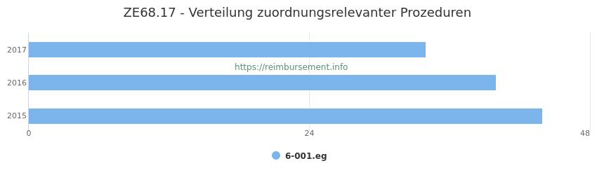ZE68.17 Verteilung und Anzahl der zuordnungsrelevanten Prozeduren (OPS Codes) zum Zusatzentgelt (ZE) pro Jahr