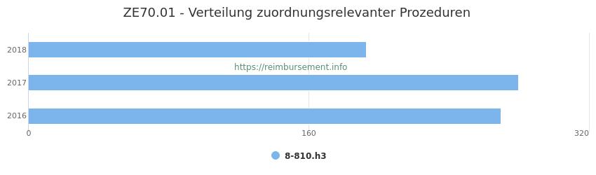 ZE70.01 Verteilung und Anzahl der zuordnungsrelevanten Prozeduren (OPS Codes) zum Zusatzentgelt (ZE) pro Jahr