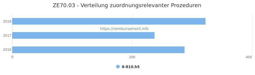 ZE70.03 Verteilung und Anzahl der zuordnungsrelevanten Prozeduren (OPS Codes) zum Zusatzentgelt (ZE) pro Jahr