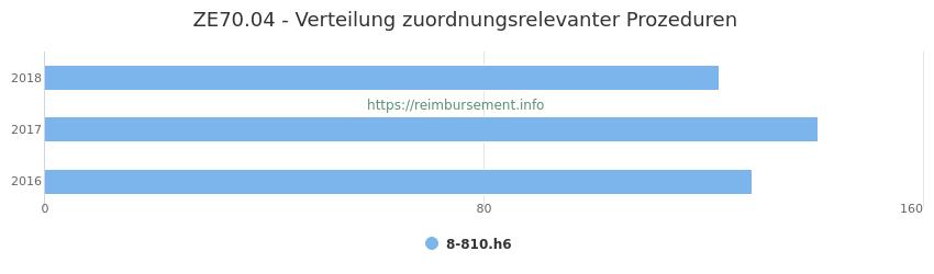 ZE70.04 Verteilung und Anzahl der zuordnungsrelevanten Prozeduren (OPS Codes) zum Zusatzentgelt (ZE) pro Jahr