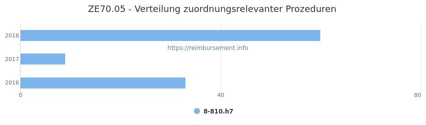 ZE70.05 Verteilung und Anzahl der zuordnungsrelevanten Prozeduren (OPS Codes) zum Zusatzentgelt (ZE) pro Jahr