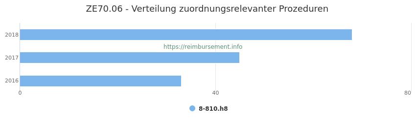 ZE70.06 Verteilung und Anzahl der zuordnungsrelevanten Prozeduren (OPS Codes) zum Zusatzentgelt (ZE) pro Jahr