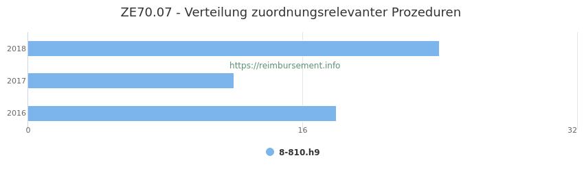 ZE70.07 Verteilung und Anzahl der zuordnungsrelevanten Prozeduren (OPS Codes) zum Zusatzentgelt (ZE) pro Jahr