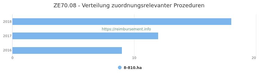 ZE70.08 Verteilung und Anzahl der zuordnungsrelevanten Prozeduren (OPS Codes) zum Zusatzentgelt (ZE) pro Jahr