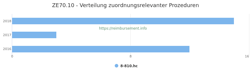 ZE70.10 Verteilung und Anzahl der zuordnungsrelevanten Prozeduren (OPS Codes) zum Zusatzentgelt (ZE) pro Jahr