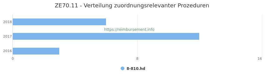 ZE70.11 Verteilung und Anzahl der zuordnungsrelevanten Prozeduren (OPS Codes) zum Zusatzentgelt (ZE) pro Jahr