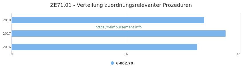 ZE71.01 Verteilung und Anzahl der zuordnungsrelevanten Prozeduren (OPS Codes) zum Zusatzentgelt (ZE) pro Jahr