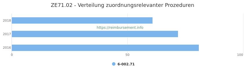 ZE71.02 Verteilung und Anzahl der zuordnungsrelevanten Prozeduren (OPS Codes) zum Zusatzentgelt (ZE) pro Jahr