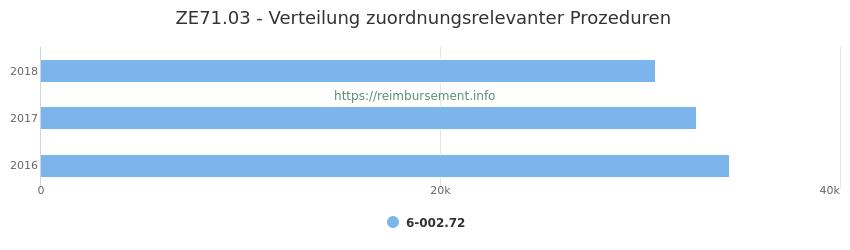 ZE71.03 Verteilung und Anzahl der zuordnungsrelevanten Prozeduren (OPS Codes) zum Zusatzentgelt (ZE) pro Jahr