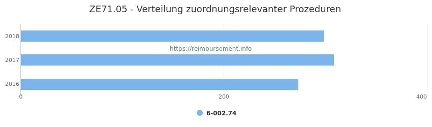 ZE71.05 Verteilung und Anzahl der zuordnungsrelevanten Prozeduren (OPS Codes) zum Zusatzentgelt (ZE) pro Jahr