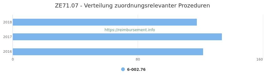 ZE71.07 Verteilung und Anzahl der zuordnungsrelevanten Prozeduren (OPS Codes) zum Zusatzentgelt (ZE) pro Jahr