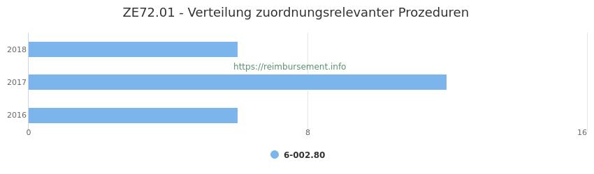 ZE72.01 Verteilung und Anzahl der zuordnungsrelevanten Prozeduren (OPS Codes) zum Zusatzentgelt (ZE) pro Jahr