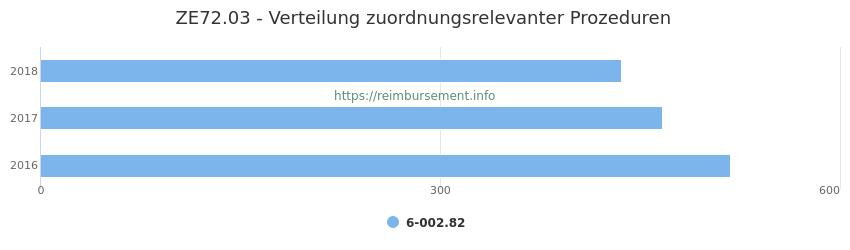 ZE72.03 Verteilung und Anzahl der zuordnungsrelevanten Prozeduren (OPS Codes) zum Zusatzentgelt (ZE) pro Jahr
