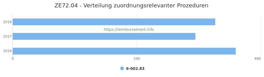 ZE72.04 Verteilung und Anzahl der zuordnungsrelevanten Prozeduren (OPS Codes) zum Zusatzentgelt (ZE) pro Jahr