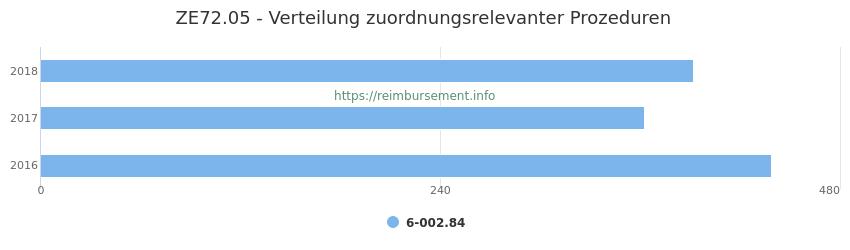 ZE72.05 Verteilung und Anzahl der zuordnungsrelevanten Prozeduren (OPS Codes) zum Zusatzentgelt (ZE) pro Jahr