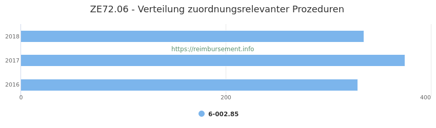 ZE72.06 Verteilung und Anzahl der zuordnungsrelevanten Prozeduren (OPS Codes) zum Zusatzentgelt (ZE) pro Jahr
