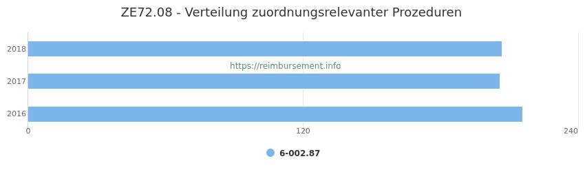 ZE72.08 Verteilung und Anzahl der zuordnungsrelevanten Prozeduren (OPS Codes) zum Zusatzentgelt (ZE) pro Jahr