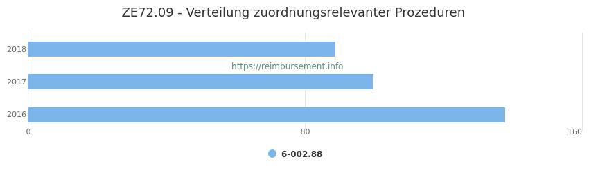 ZE72.09 Verteilung und Anzahl der zuordnungsrelevanten Prozeduren (OPS Codes) zum Zusatzentgelt (ZE) pro Jahr