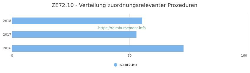 ZE72.10 Verteilung und Anzahl der zuordnungsrelevanten Prozeduren (OPS Codes) zum Zusatzentgelt (ZE) pro Jahr