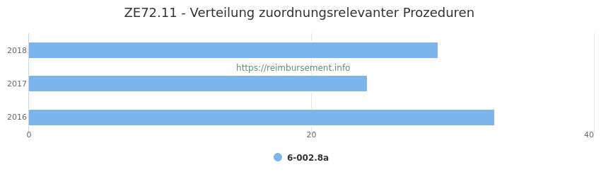 ZE72.11 Verteilung und Anzahl der zuordnungsrelevanten Prozeduren (OPS Codes) zum Zusatzentgelt (ZE) pro Jahr